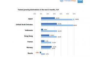 Исследование: куда поедут туристы из APAC?