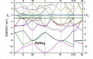 Физики обнаружили в редкоземельном соединении два сложных магнетизма