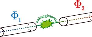 Физики определили самые устойчивые квантовые перепутанные состояния