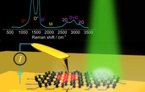 В ТПУ разработан надежный метод анализа свойств микрообластей оксида графена