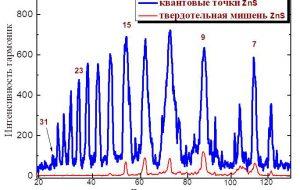 Квантовые точки – эффективные источники когерентных коротковолновых фотонов