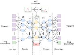 Нейронную сеть научили отбирать потенциальные противораковые лекарства