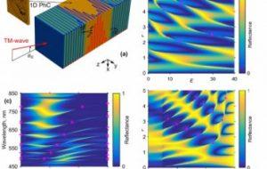 Ученые РФ и Тайваня заперли электромагнитные волны в одномерных слоистых структурах