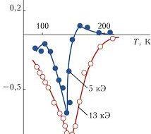 Обнаружена причина магнитосопротивления у полупроводников