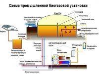 Новое устройство для очистки биогаза