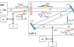 Впервые в мире получены оптические импульсы длительностью 11 фс и мощностью 1,5 ПВт